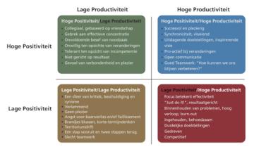 Balans Productiviteit en Positiviteit
